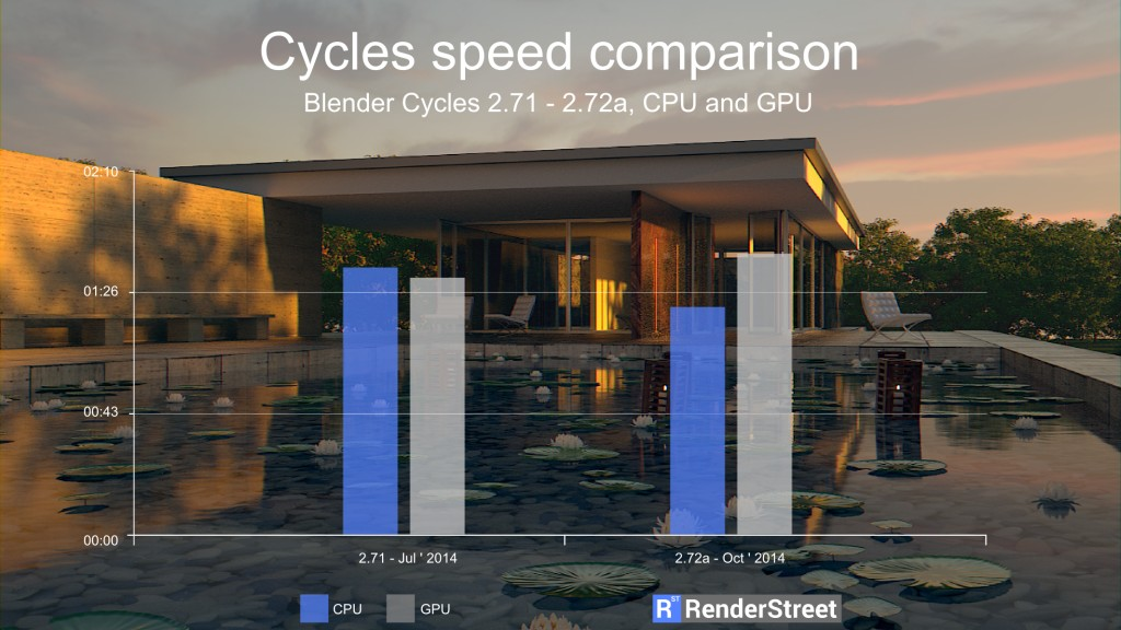 blender-272-cpu-gpu-render-speed-thumb