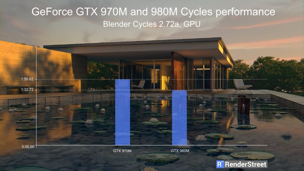 GeForce GTX 970M and 980M rendering performance in Blender Cycles. Figures courtesy of HTWingNut.