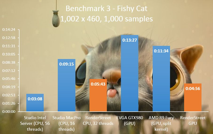RenderStreet Blender Cycles benchmark 3 -Fishy Cat