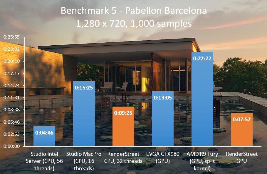 RenderStreet Blender Cycles benchmark 5 - Pabellon Barcelona