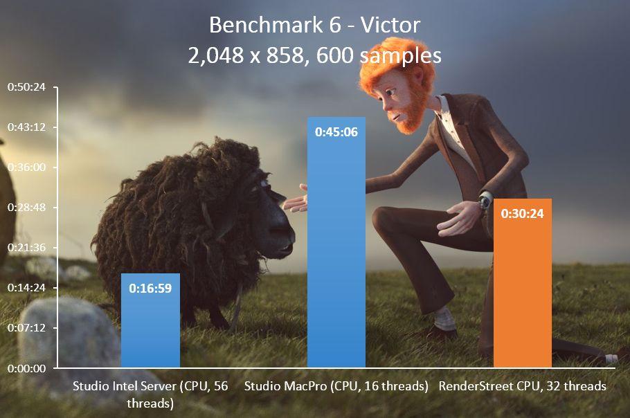 RenderStreet Blender Cycles benchmark 6 - Victor