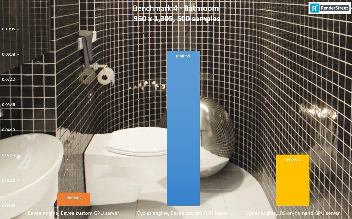Cycles vs Eevee rendering – speed comparison